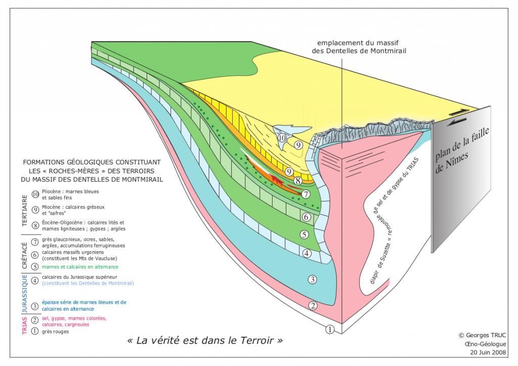 coupe géologique Dentelles Gigondas