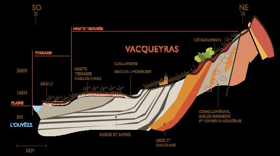Vacqueyras terroirs