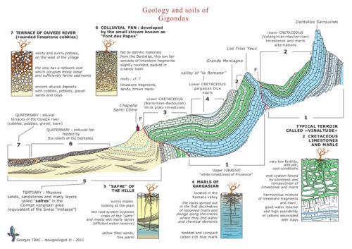 coupe géologique G_Truc EN
